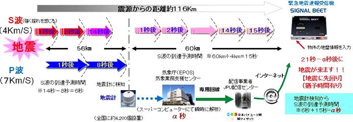 緊急地震速報サービス説明図