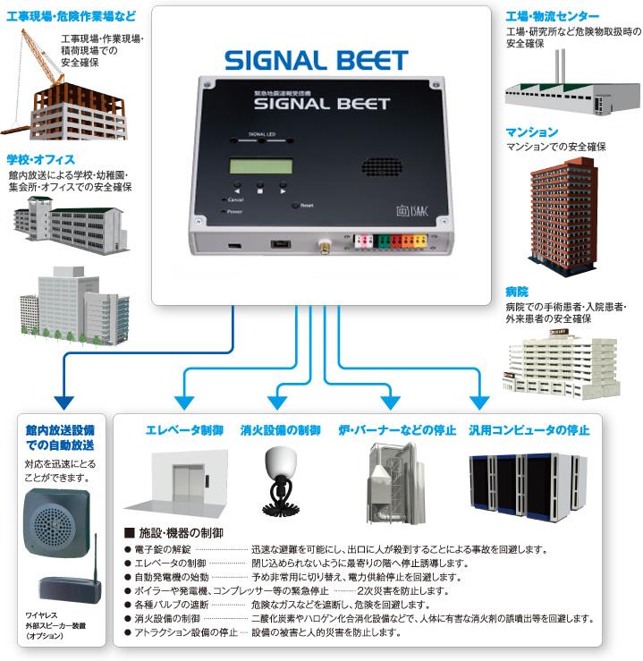 """高度利用者向け緊急地震速報サービス""""SIGNAL BEET""""の活用方法"""